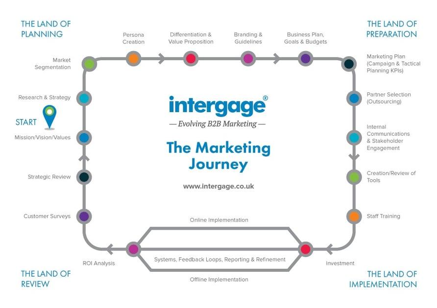 Marketing-Journey_Updated-Branding_1.jpg
