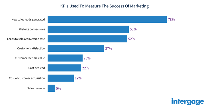 kpis-used-to-measure-the-success-of-marketing
