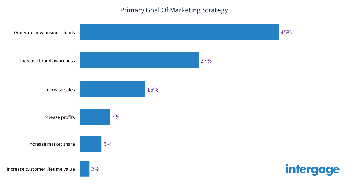 primary-goal-of-marketing-strategy