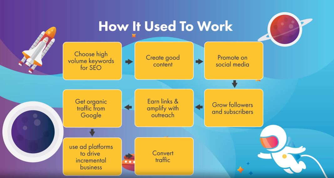 how_it_used_to_work_seo-1