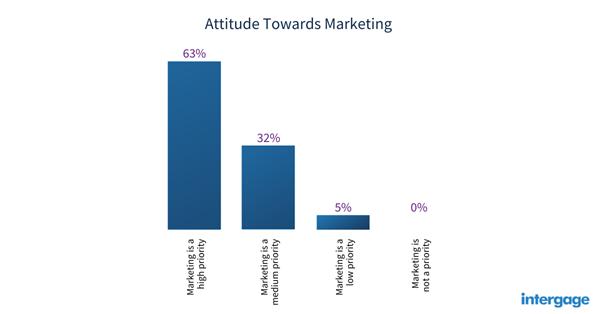 manufacturing-attitudes-towards-marketing