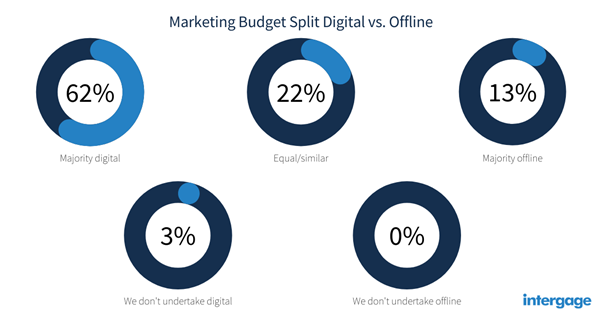 Marketing Budget Split Digital vs. Offline