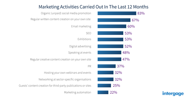 Marketing Activities Carried Out In The Last 12 Months