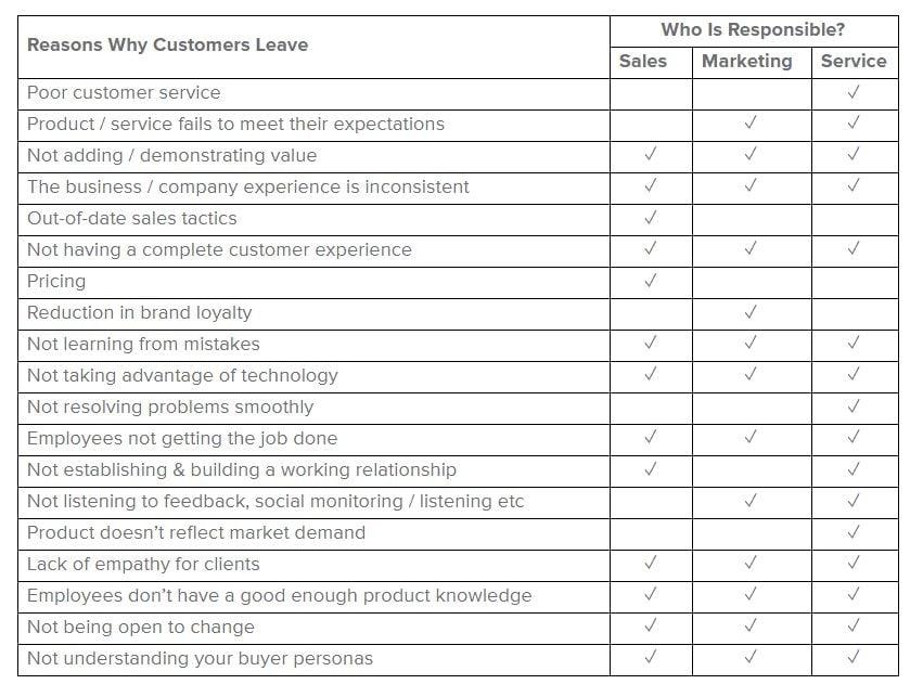 reasons customers leave - table 1