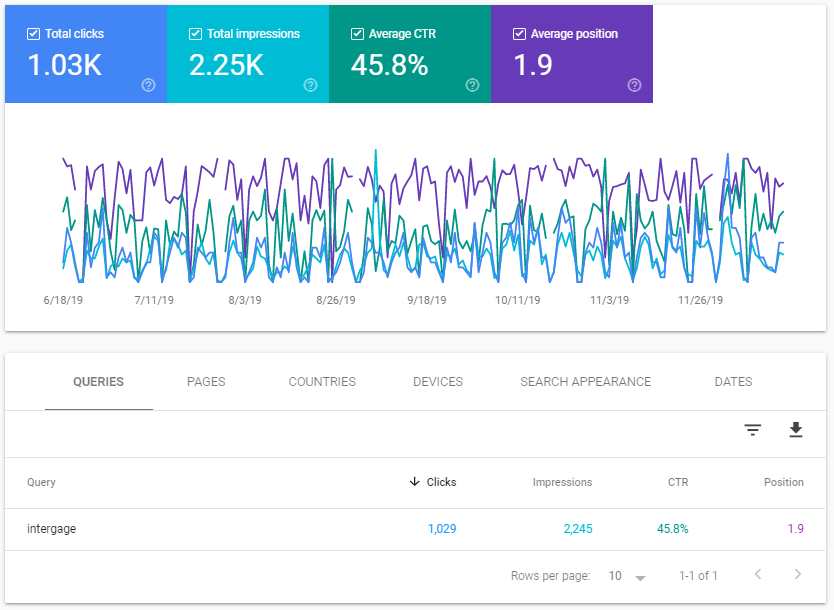 search_console_performance_metrics