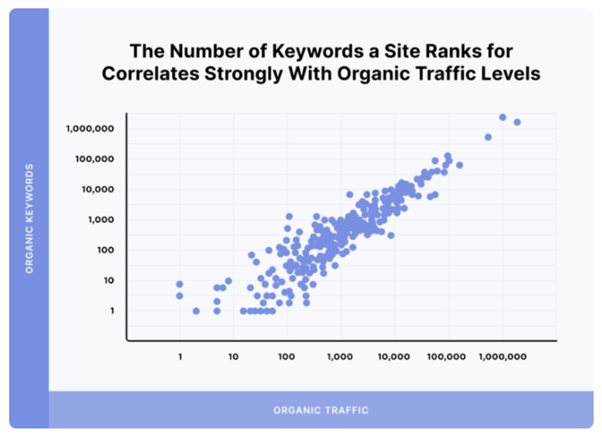 correlation-between-no-of-keywords-and-organic-traffic-levels