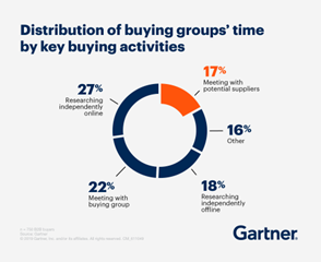 distribution-of-buying-groups-time-by-key-buying-activities